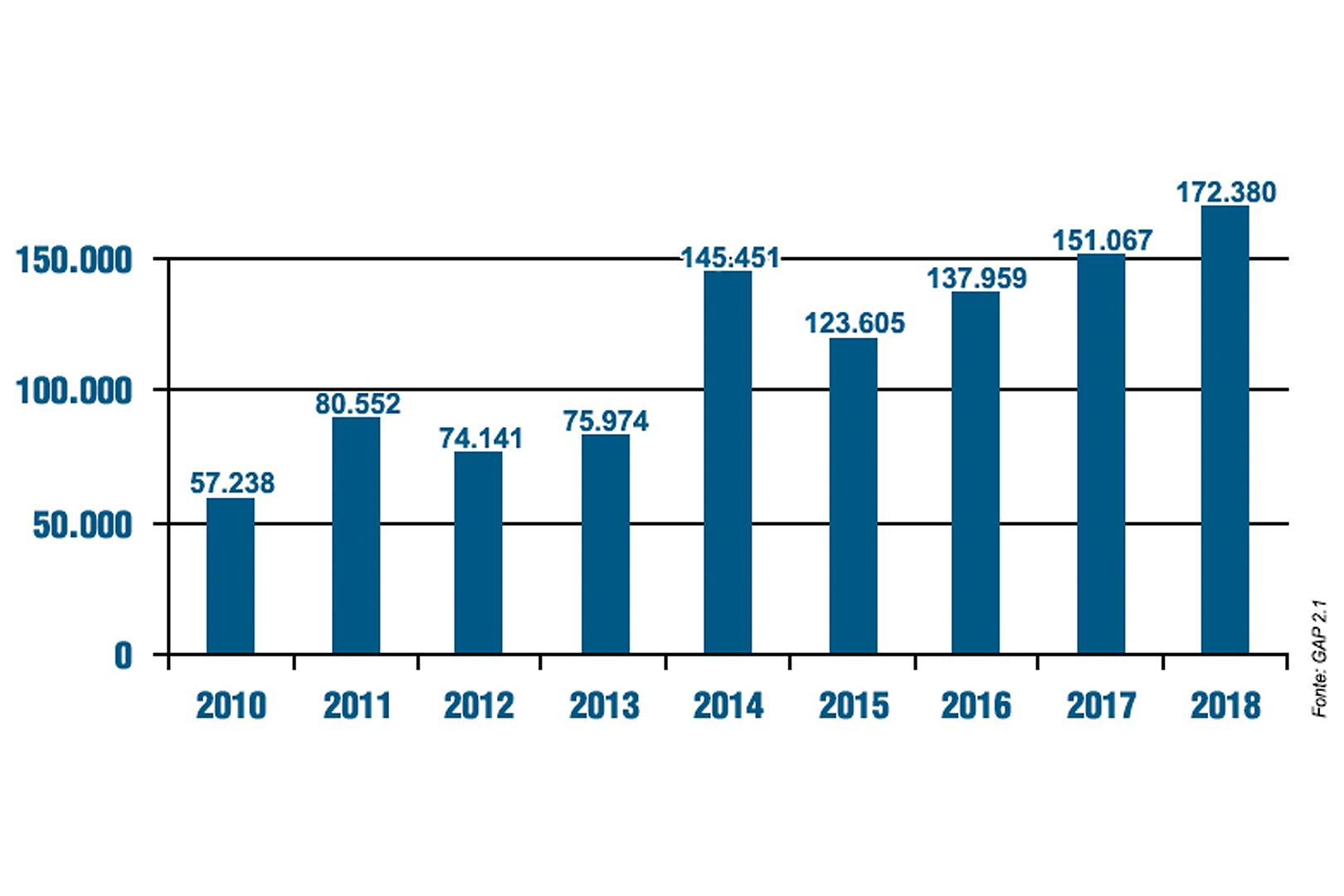 Direito Privado ultrapassa 1 milhão de decisões em 9 anos